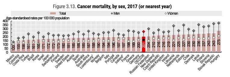 Zachorowalność i umieralność na nowotwory w Polsce